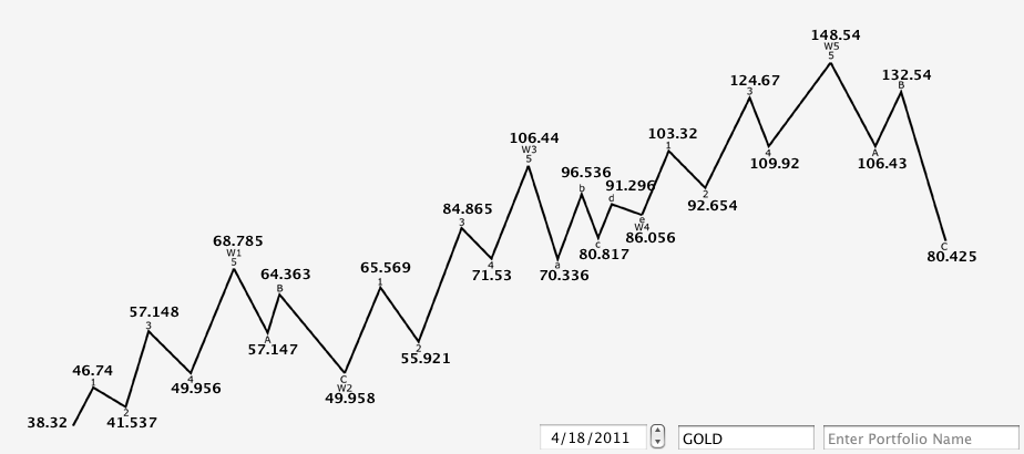 gold_04_18_11_daily_Bwave_projections.png